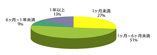 Q5グラフ