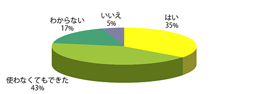 Q6グラフ
