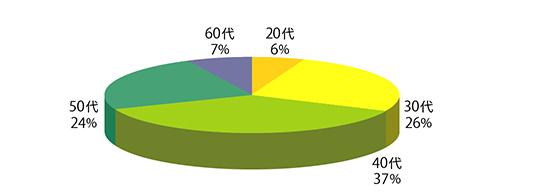 年代別割合グラフ